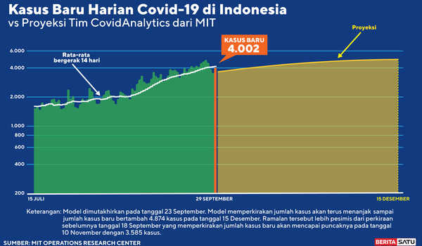 Data Prediksi Puncak Covid-19 per 29 September 2020