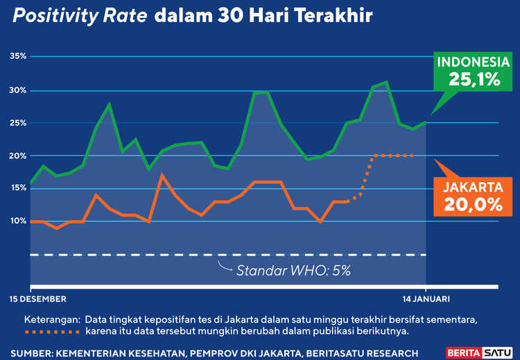 Data Positivity Rate Covid-19 sampai 14 Januari 2021