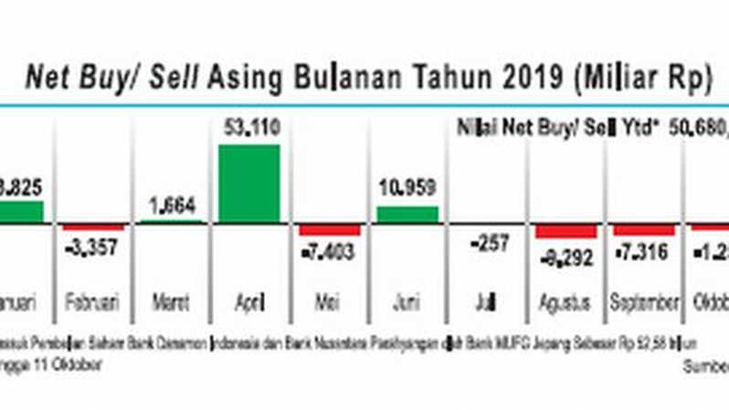 Net Buy/Sell Asing bulanan 2019.
