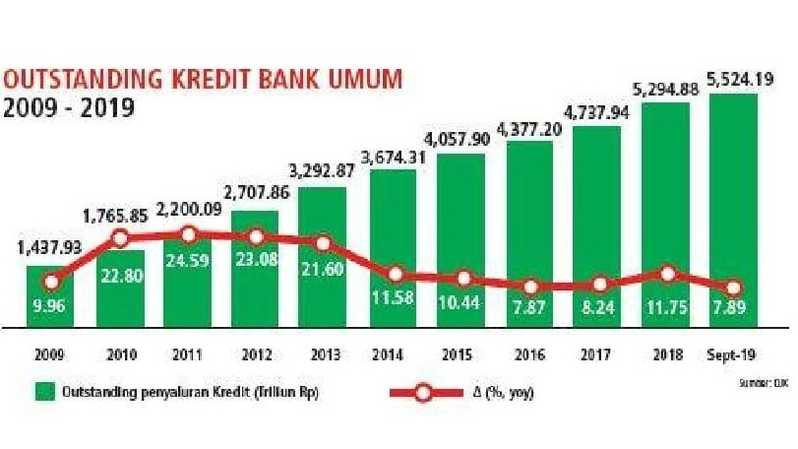 Outstanding Kredit Bank Umum