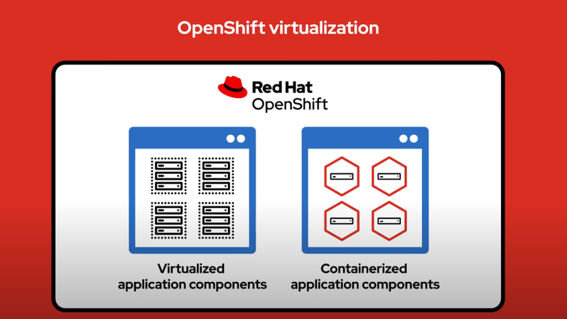 Red Hat OpenShit Virtualization