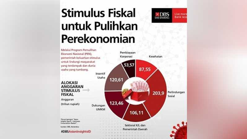 Indonesia Consumption Basket by DBS