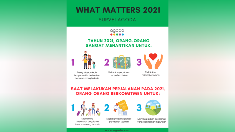 Survei Agoda What Matters 2021