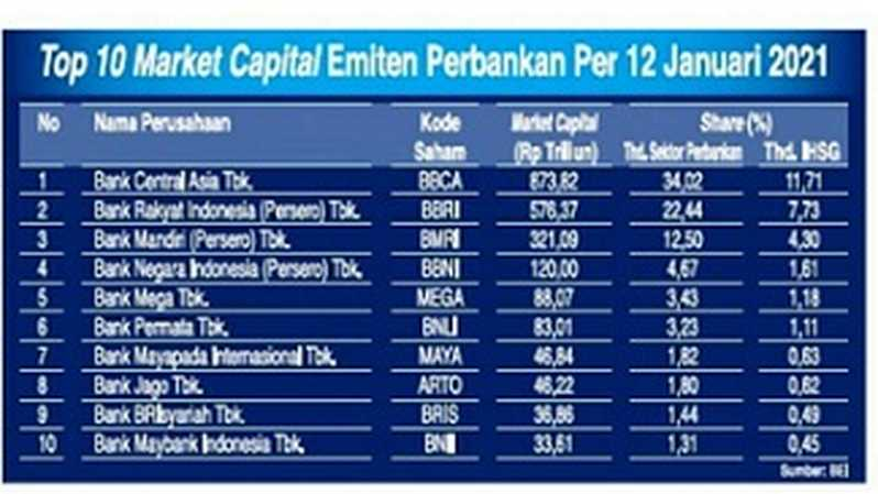 Top 10 market capital emiten perbankan