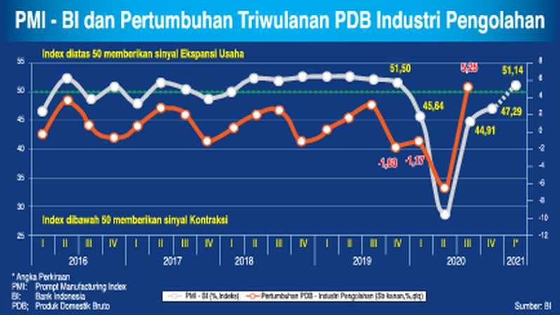 Prompt Manufacturing Index Bank Indonesia  (PMI-BI).