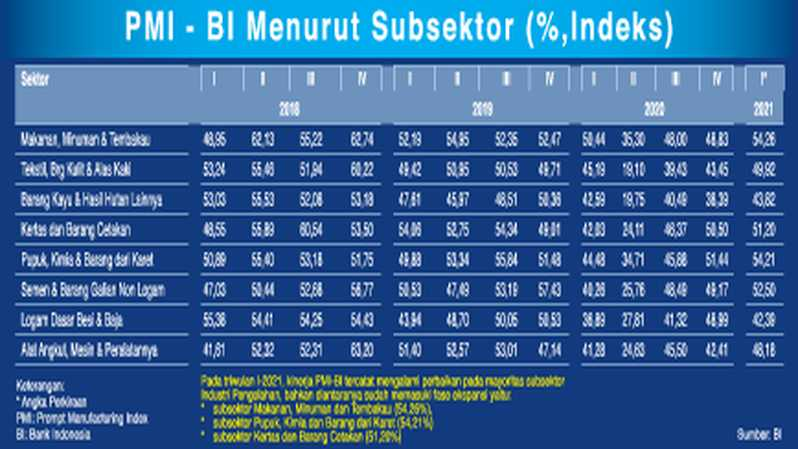 Prompt Manufacturing Index Bank Indonesia  (PMI-BI) Subsektor.