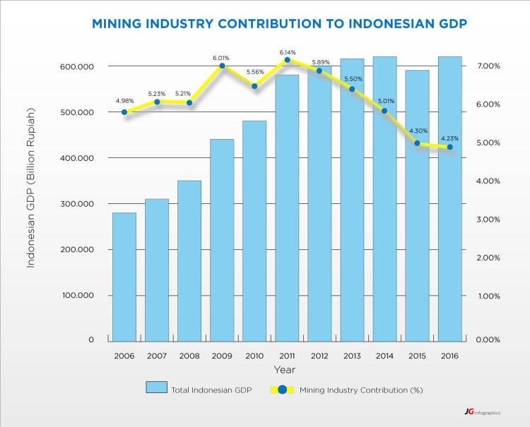 Source: PricewaterhouseCoopers Consulting Indonesia