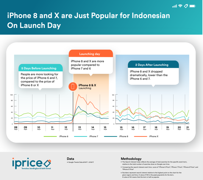 The iPhone 8 and iPhone X were only popular with Indonesians on launch day. (Infographic courtesy of iPrice Indonesia)