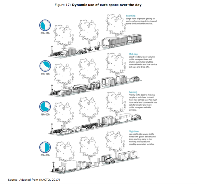 How to reserving the curb for certain functions during the day. (Photo courtesy of International Transport Forum)