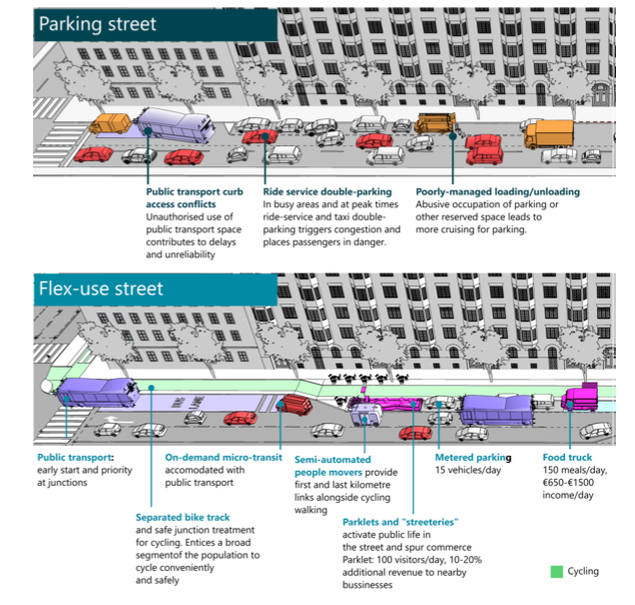 A comparison between single-use curb (for parking) and a multi-use concept. (Photo courtesy of International Transport Forum)