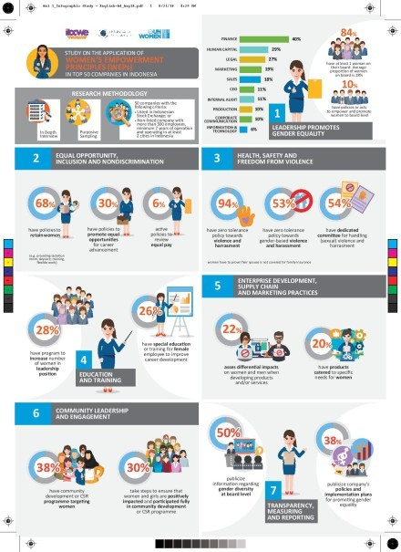 A factsheet showing the results of the study on the application of women's empowerment principles in 50 top companies in Indonesia. (Photo courtesy of UN Women)
