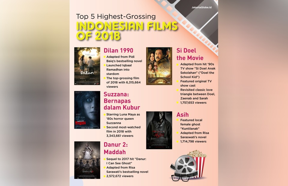 From Rom-Com to Horror: Here Are the Most Watched Indonesian