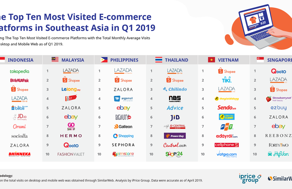 Shopee Leads As Southeast Asia S Most Visited E Commerce Platform