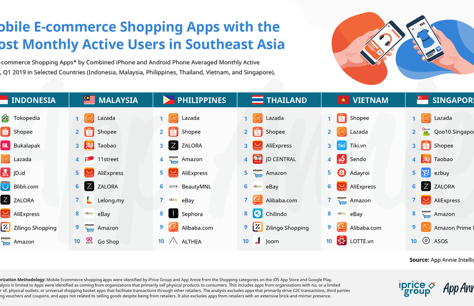The top-ranking mobile e-commerce apps in Southeast Asia by country. (Image provided by iPrice)