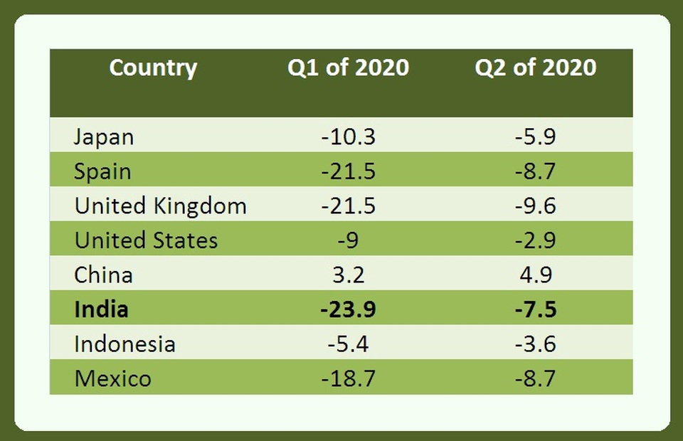 Table: GDP Growth Across Prominent G20 Economies