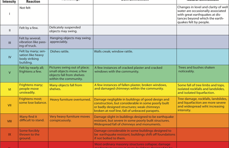 The Modified Mercalli Intensity (MMI) scale. (Source: USGS)