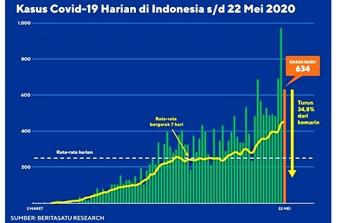 Data Harian Covid-19 sampai 22 Mei 2020. Sumber: Beritasatu Research