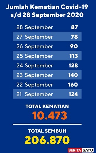 Data Kematian Covid-19 s/d 28 September 2020