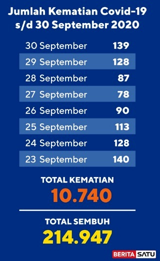 Data Kematian Covid-19 s/d 30 September 2020