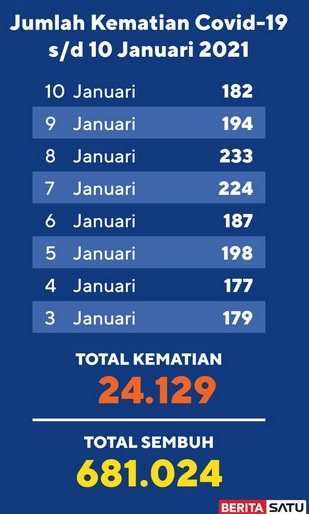 Data Kematian Covid-19 s/d 10 Januari 2021