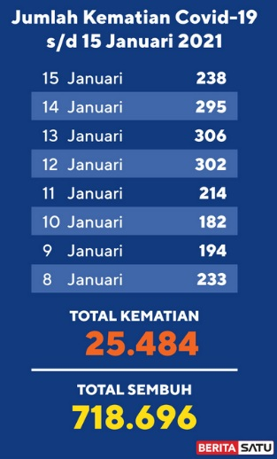 Data Kematian Covid-19 s/d 15 Januari 2021