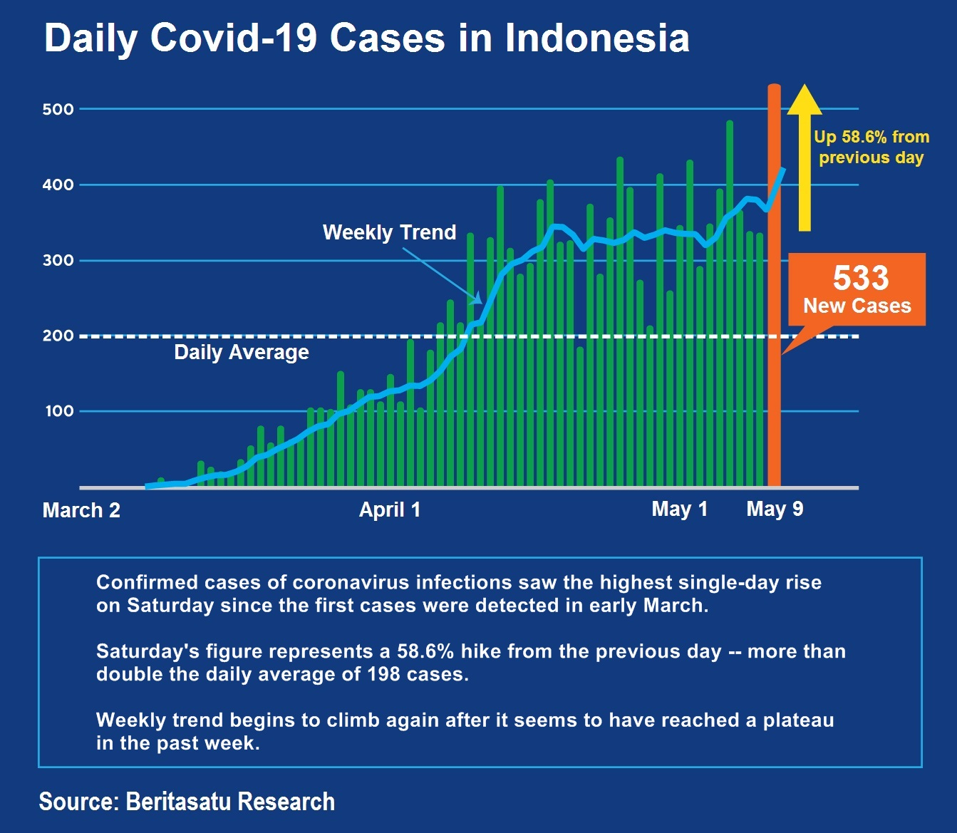 Indonesia Reports 533 New Coronavirus Cases Highest Spike In A Day