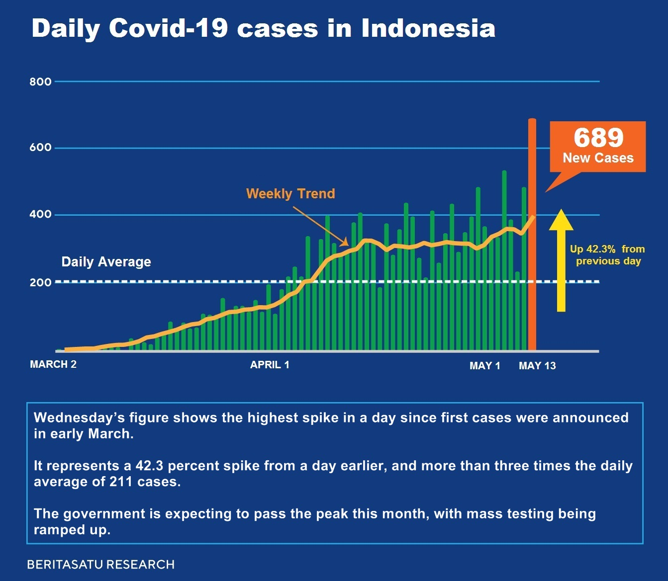 Daily Covid 19 Cases In Indonesia Hit New High