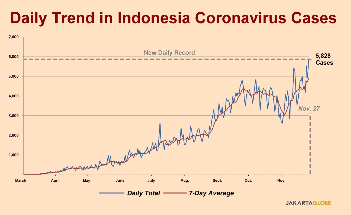 Indonesia Daily Covid Deaths Confirmed Cases Hit New Record