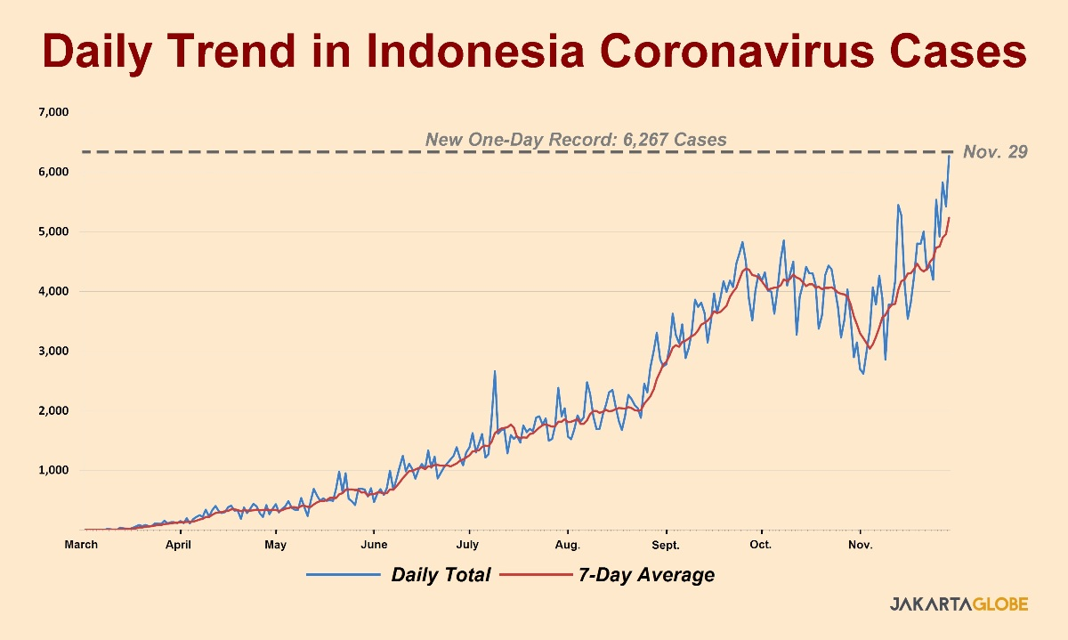 Indonesia Daily Coronavirus Cases Hit New Milestone Of 6 000